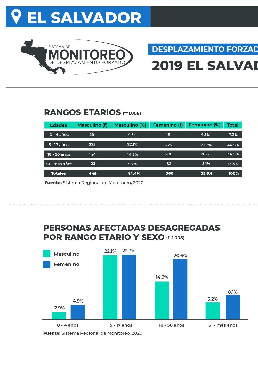 INTERNAL FORCED DISPLACEMENT 2019 El Salvador